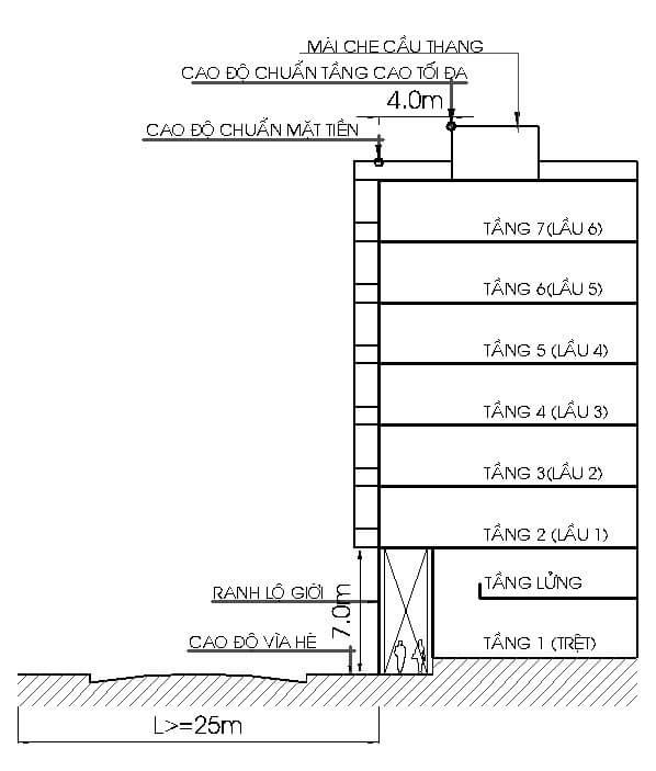 Quy định về số tầng được phép xây dựng tại TP hcm