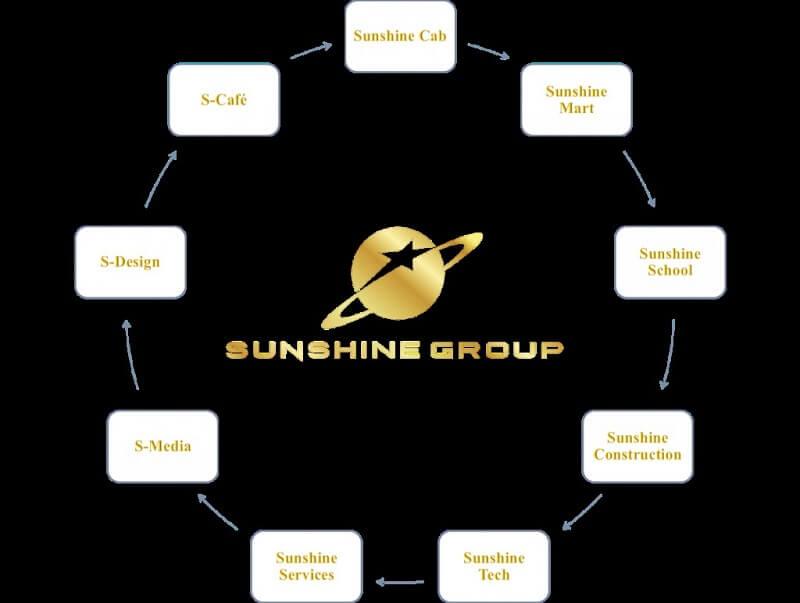 Hệ sinh thái tập đoàn Sunshine
