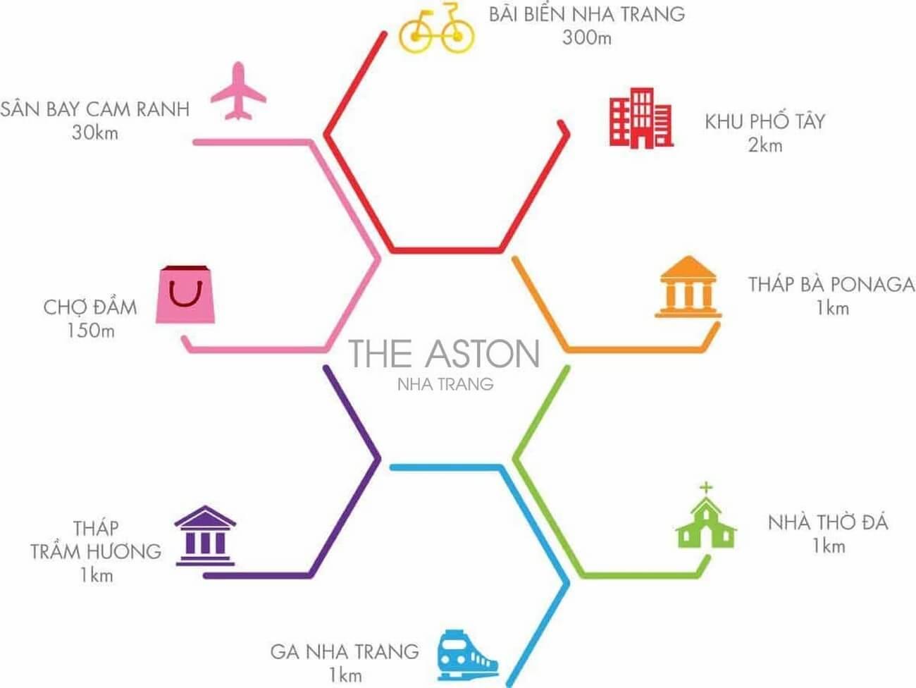 kết nối dự án The Aston