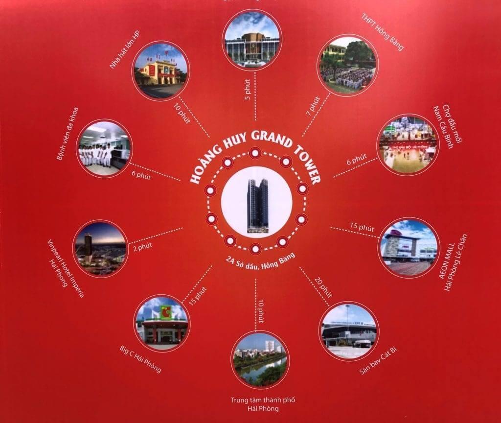 kết nối vùng Dự án Hoàng Huy Grand Tower