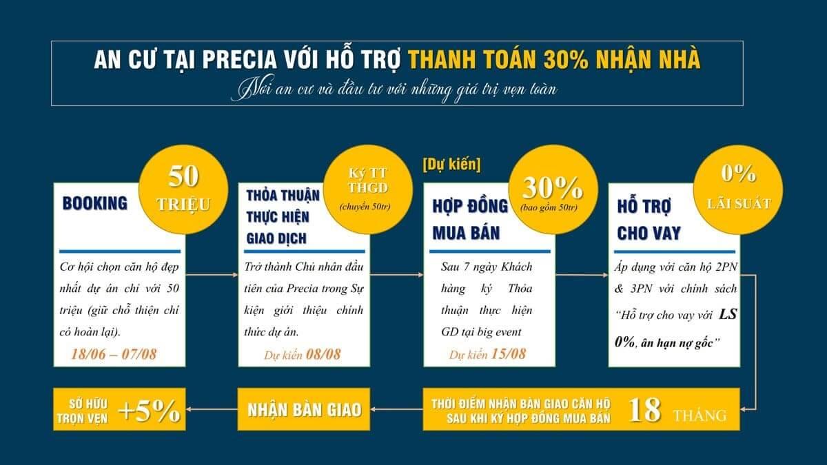 Phương thức thanh toán căn hộ Precia