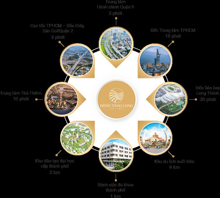 thông tin dự án Đông Tăng Long