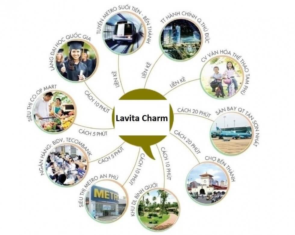 liên kết vùng chung cư Lavita Charm