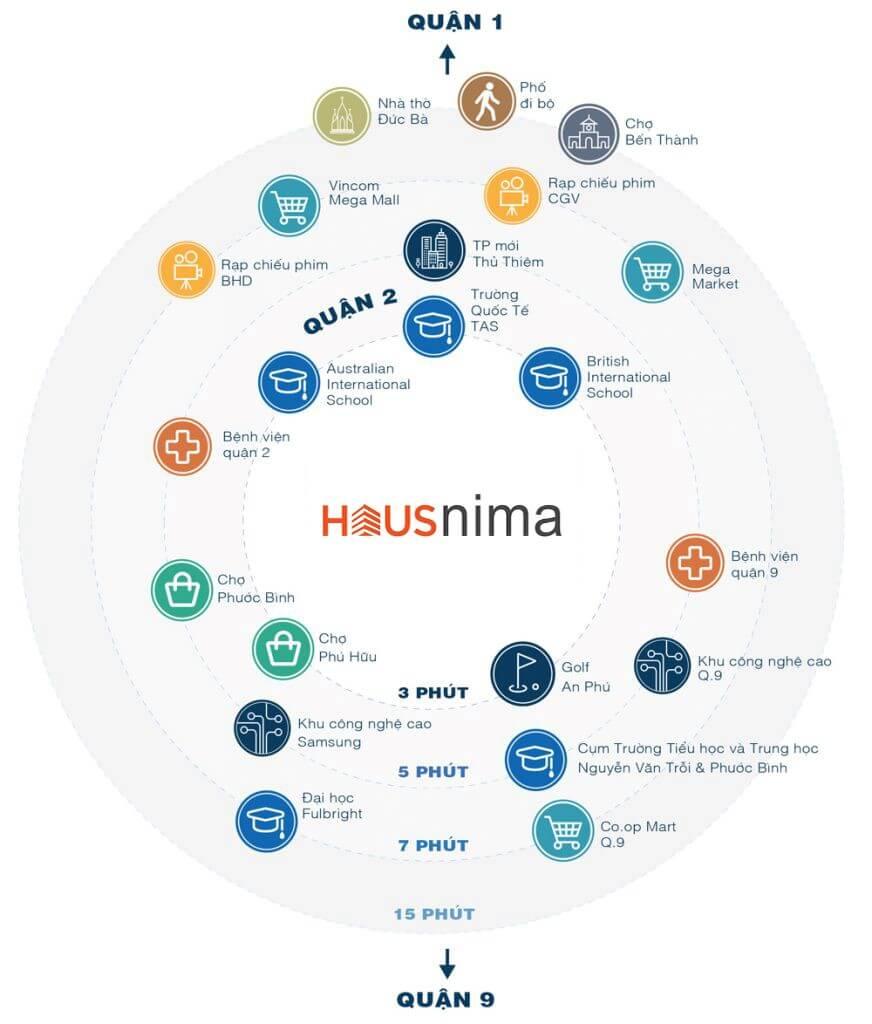 liên kết vùng dự án HausNima